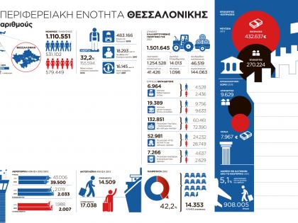 Η Περιφερειακή Ενότητα Θεσσαλονίκης