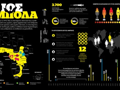 The global threat of Ebola