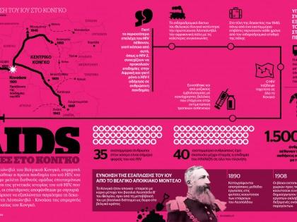 AIDS – Οι ρίζες στο Κονγκό