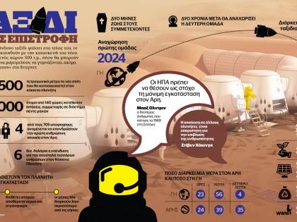 Ταξίδι στον Αρη χωρίς επιστροφή