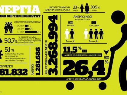 Η ανεργία στην Ελλάδα