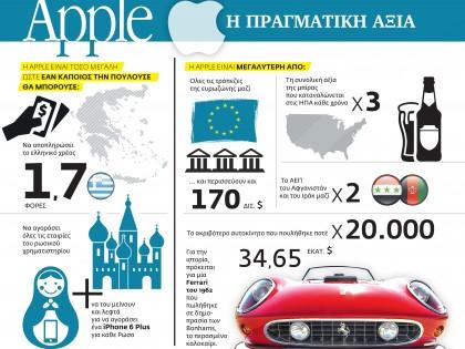 Apple, η πραγματικη αξία