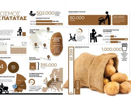 Ο κόσμος της πατάτας