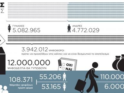 Οι Εκλογές σε αριθμούς