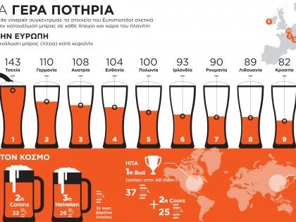 Κατανάλωση μπύρας