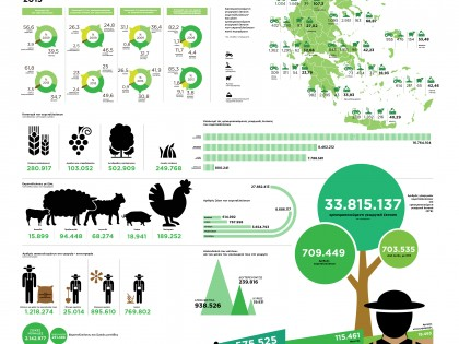 Διάρθρωση γεωργικών και κτηνοτροφικών εκμεταλλεύσεων