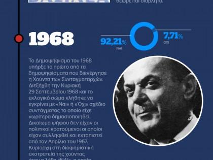 Τα δημοψηφίσματα της Ελλάδα