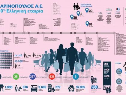 100% Ελληνική Εταιρία