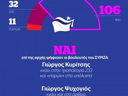 Η ακτινογραφία της ψηφοφορίας