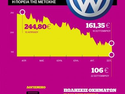 Το σκάνδαλο της Volkswagen