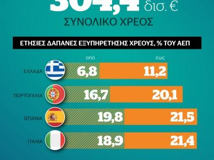 Που και πόσα χρωστά η Ελλάδα