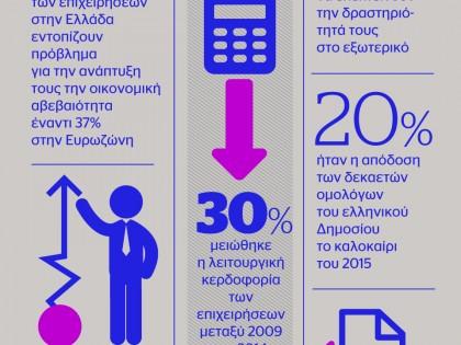 Η Ελληνική Οικονομία με αριθμούς