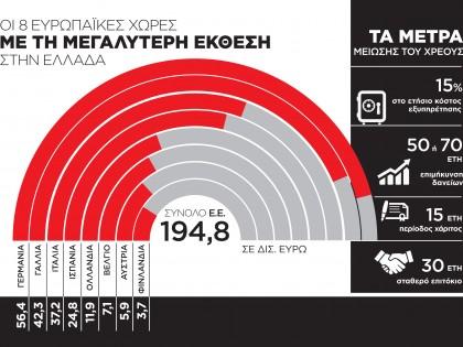 Οι 8 χώρες με την μεγαλύτερη έκθεση