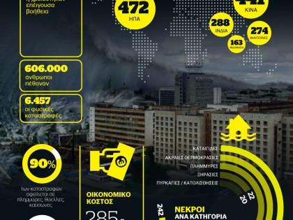 Οι απώλειες από τις φυσικές καταστροφές