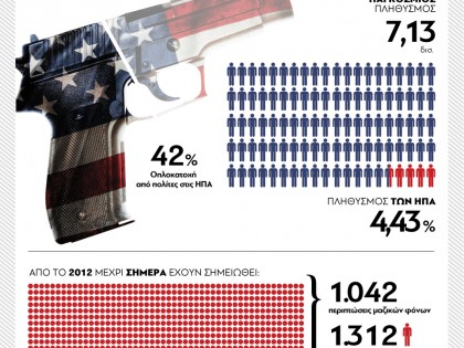 Guns in USA