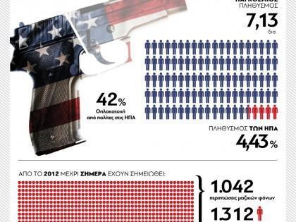Οπλα στις ΗΠΑ