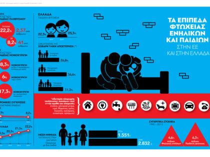 Επίπεδο φτώχειας στην Ελλάδα