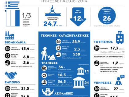Βαρύ πλήγμα στην ελληνική επιχειρηματικότητα