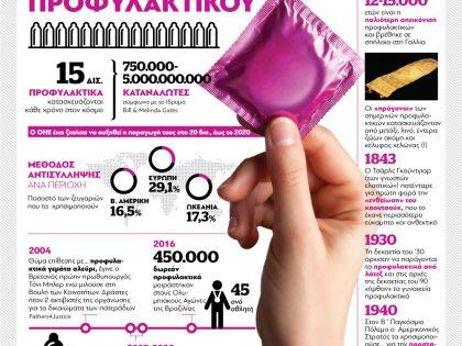 Παγκόσμια Ημέρα Χρήσης Προφυλακτικού
