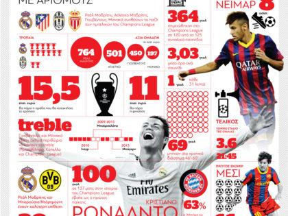 Το Champions League με αριθμούς