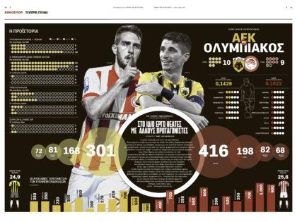 ΑΕΚ – Ολυμπιακός 2018