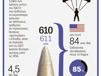 Αμυντικές Δαπάνες 2016 – 2017