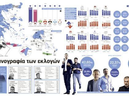 Η ακτινογραφία των εκλογών Μαΐου 2019