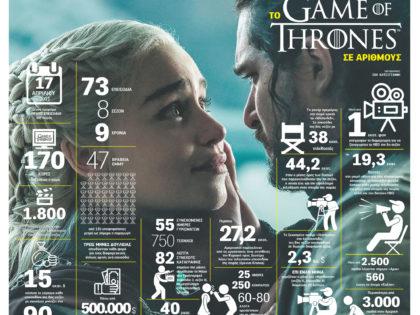 Το Game Of Thrones σε αριθμούς