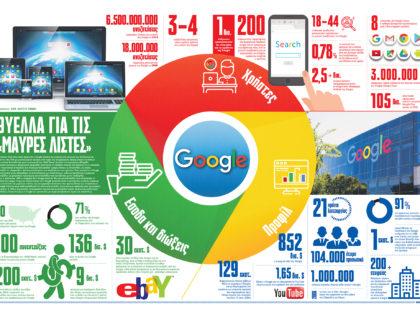 Οι μαύρες λίστες της Google