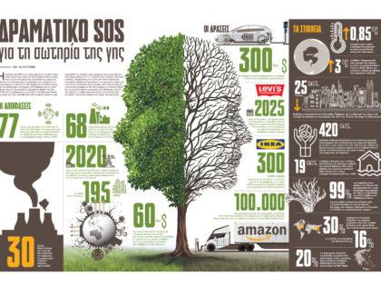 Δραματικό SOS για τη σωτηρία της Γης
