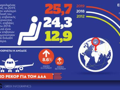 Ιστορικό ρεκόρ για τον Διεθνή Αερολιμένα Αθηνών
