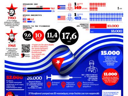 Το θαύμα της Κούβας