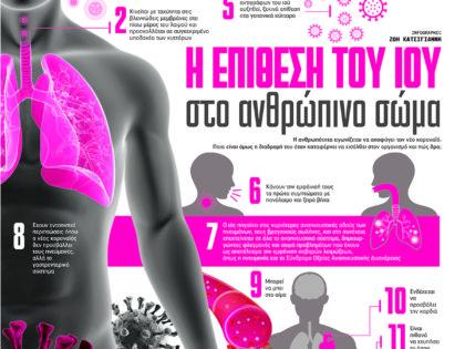 Η επίθεση του ιού στο ανθρώπινο σώμα