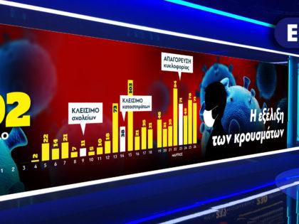 Infographics στην ΕΡΤ για τον Covid-19