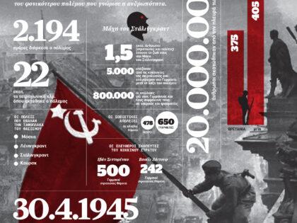 Νίκη κατά του ναζισμού