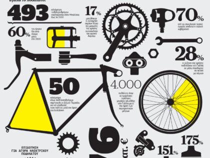 Η εποχή της ποδηλατοποίησης
