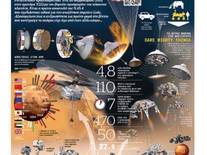 Η NASA γυρνάει την πλάτη στην COVID-19